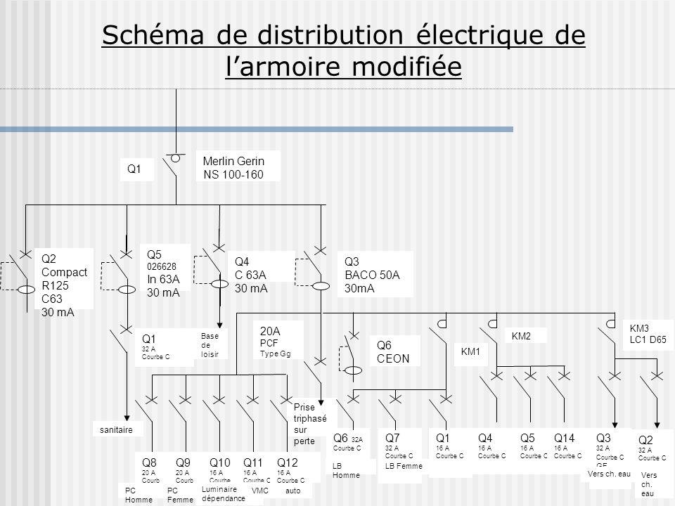 Schéma de distribution électrique de l'armoire modifiée
