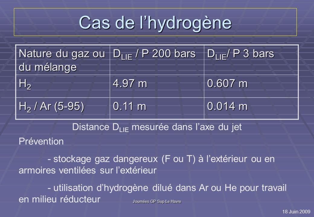 Cas de l'hydrogène Nature du gaz ou du mélange DLIE / P 200 bars