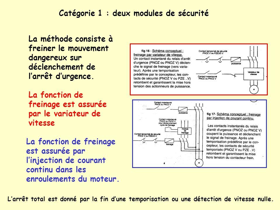 Catégorie 1 : deux modules de sécurité