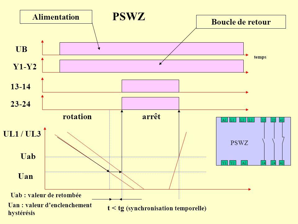 PSWZ Alimentation Boucle de retour UB Y1-Y2 13-14 23-24 rotation arrêt