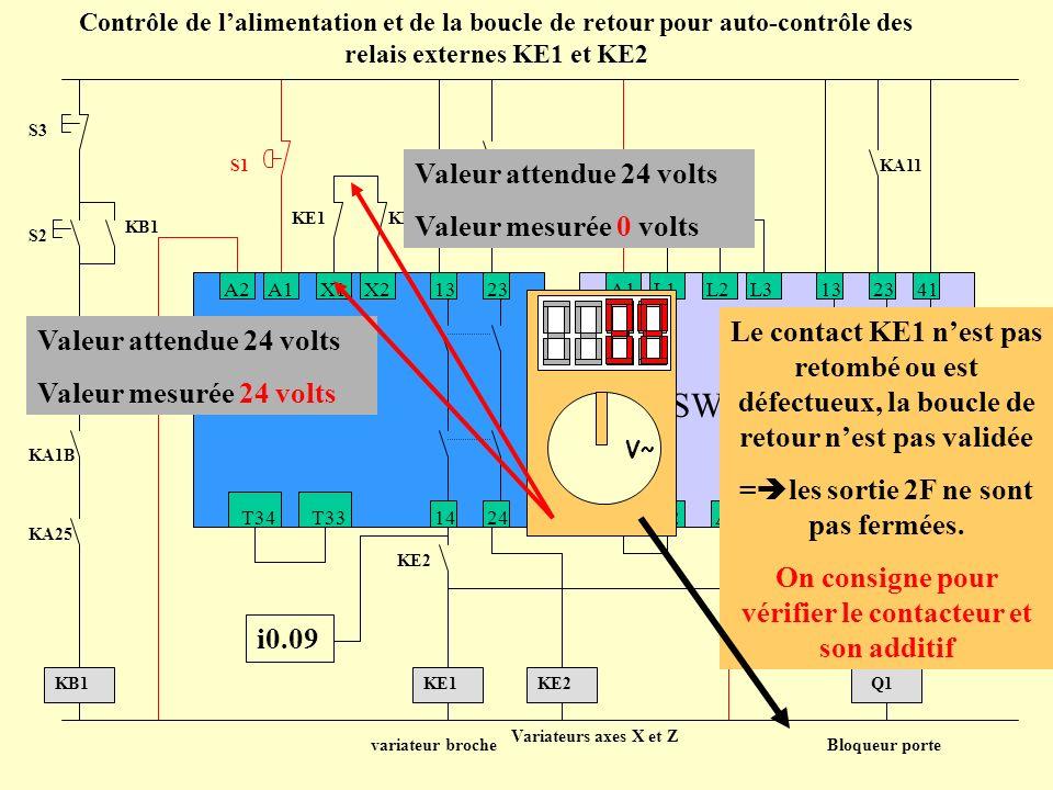 PNOZ+PSWZ PNOZ PSWZ Valeur attendue 24 volts Valeur mesurée 0 volts