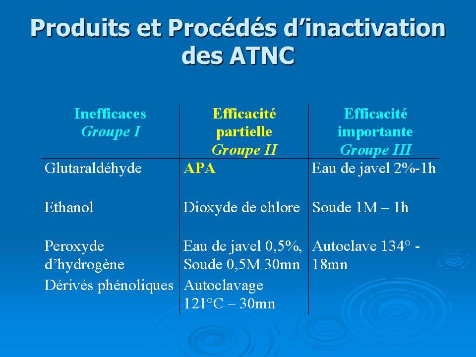Produits et Procédés d'inactivation des ATNC