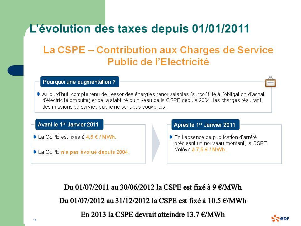L'évolution des taxes depuis 01/01/2011