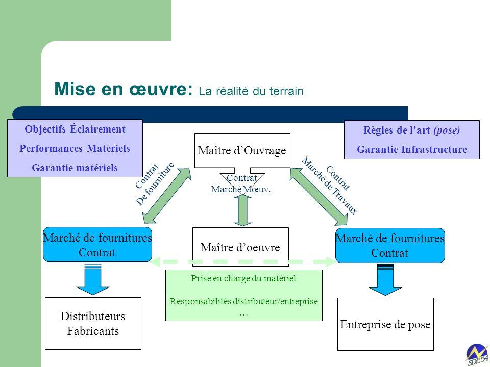 Objectifs Éclairement Performances Matériels Garantie Infrastructure