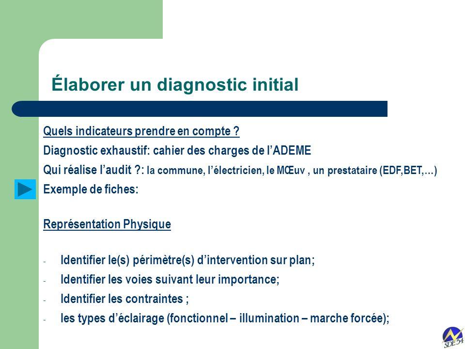 Élaborer un diagnostic initial