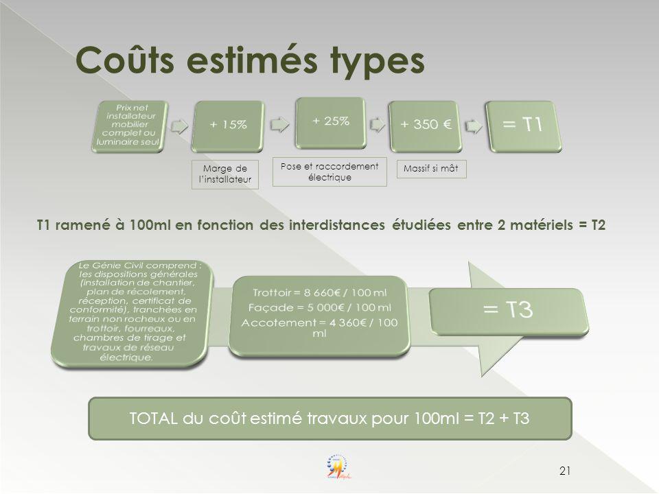 Coûts estimés types = T3 = T1 + 350 €