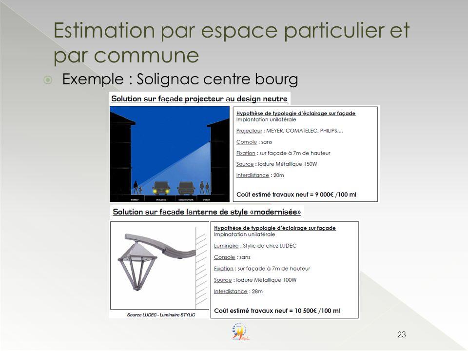 Estimation par espace particulier et par commune
