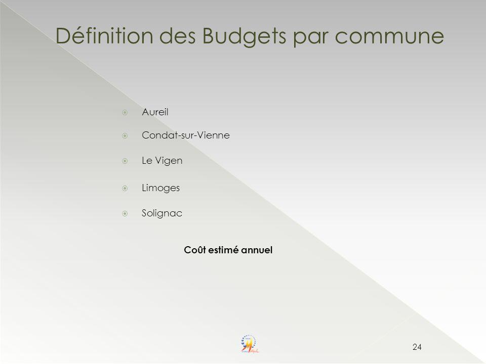 Définition des Budgets par commune