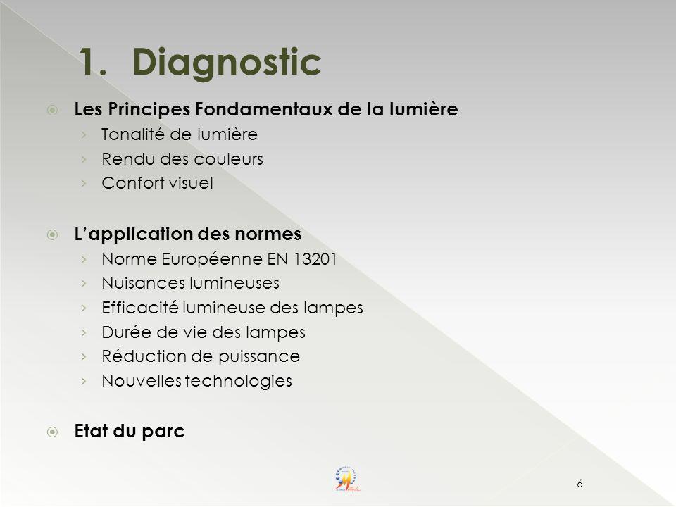 Diagnostic Les Principes Fondamentaux de la lumière