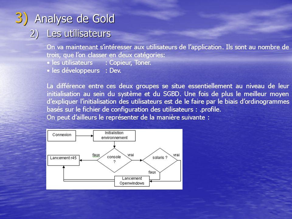 Analyse de Gold Les utilisateurs