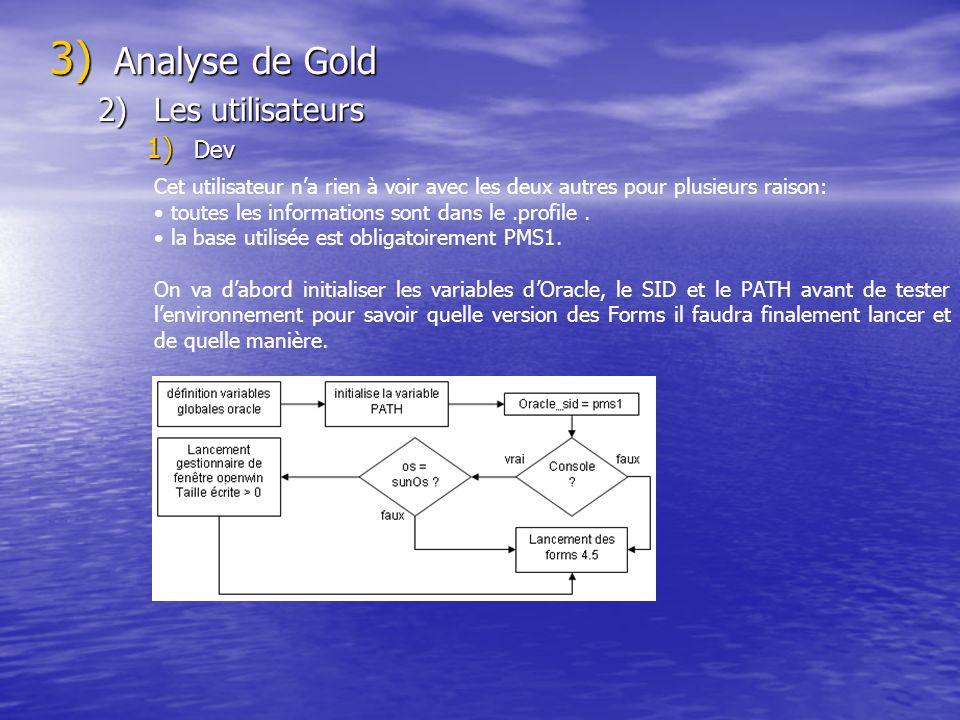 Analyse de Gold Les utilisateurs Dev