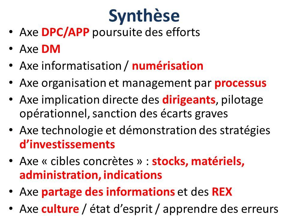 Synthèse Axe DPC/APP poursuite des efforts Axe DM