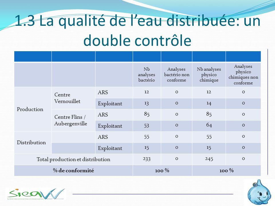 1.3 La qualité de l'eau distribuée: un double contrôle