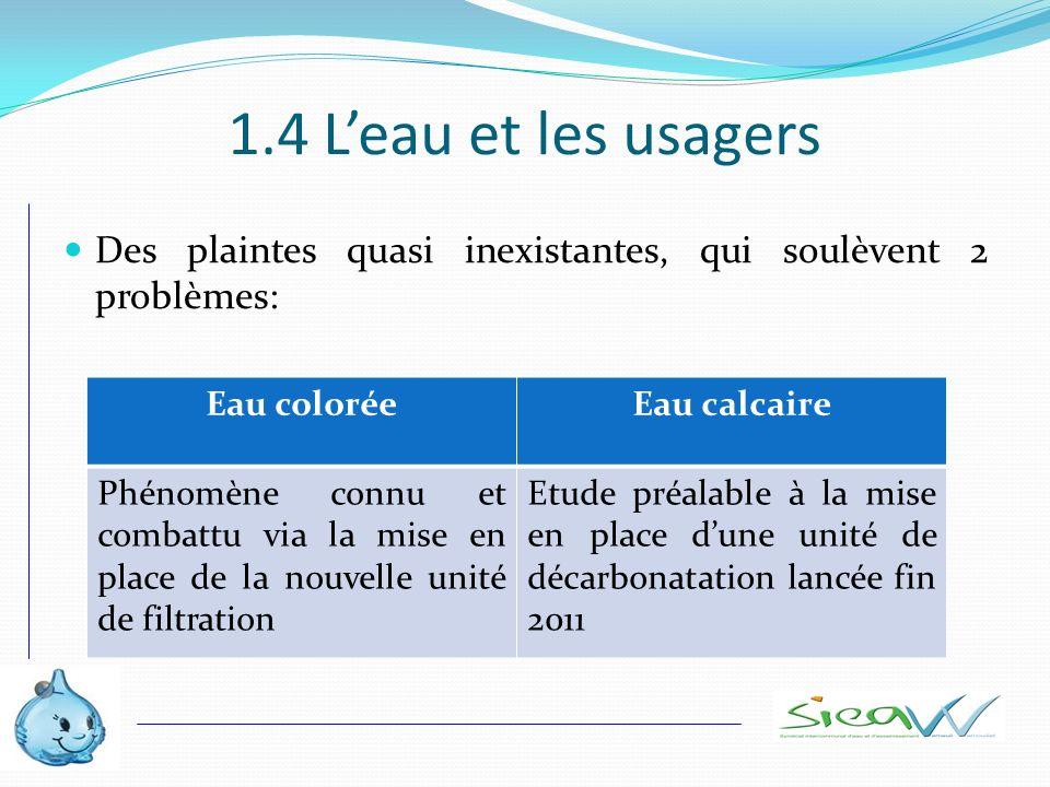 1.4 L'eau et les usagers Des plaintes quasi inexistantes, qui soulèvent 2 problèmes: Eau colorée. Eau calcaire.