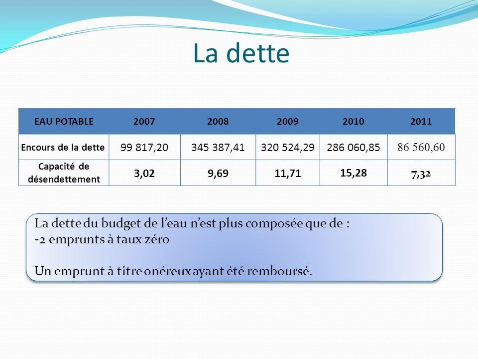 Capacité de désendettement