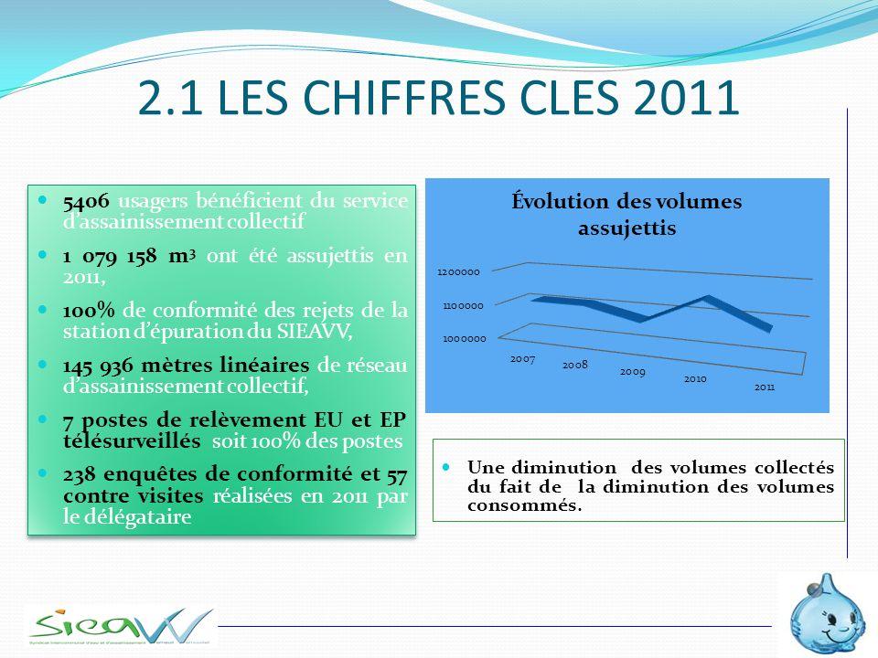 2.1 LES CHIFFRES CLES 2011 5406 usagers bénéficient du service d'assainissement collectif. 1 079 158 m3 ont été assujettis en 2011,