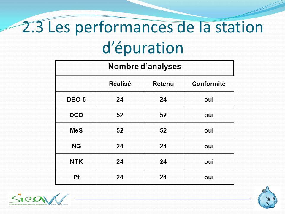 2.3 Les performances de la station d'épuration