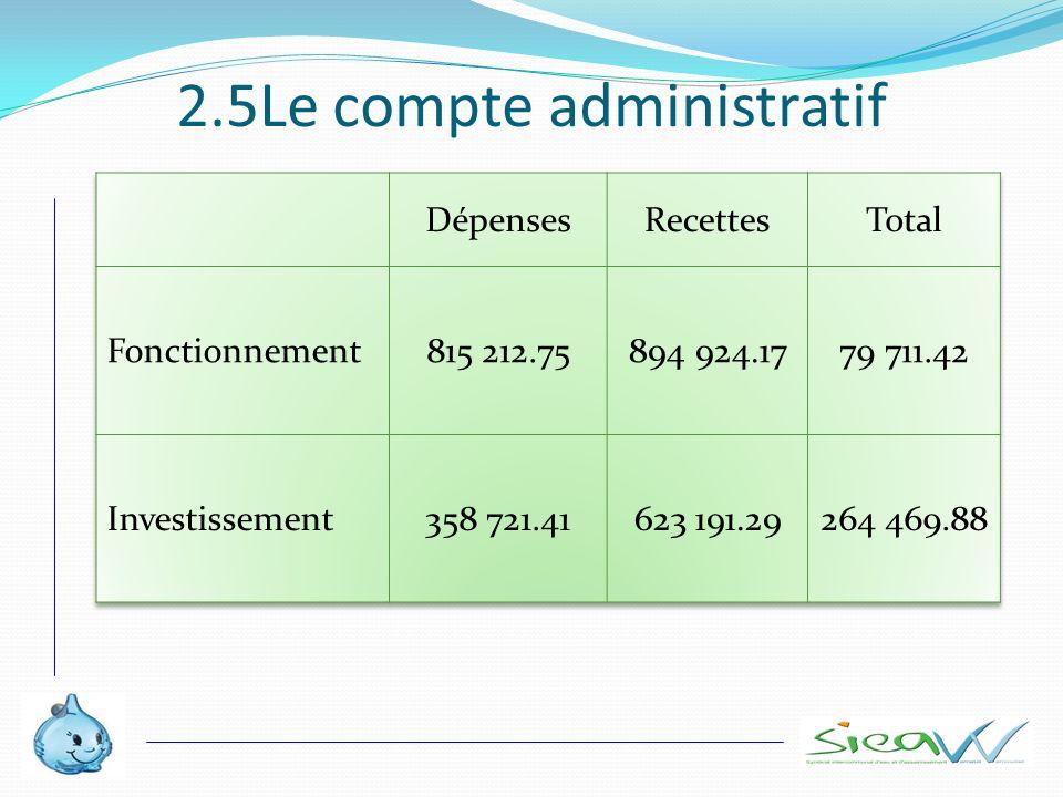 2.5Le compte administratif