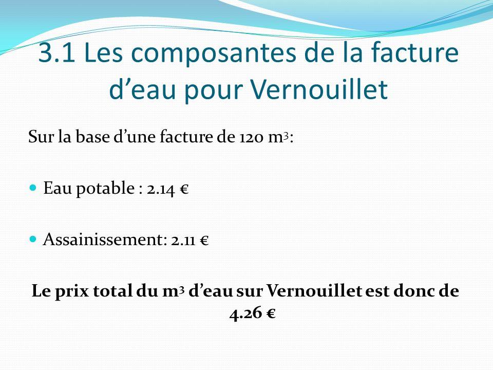 3.1 Les composantes de la facture d'eau pour Vernouillet