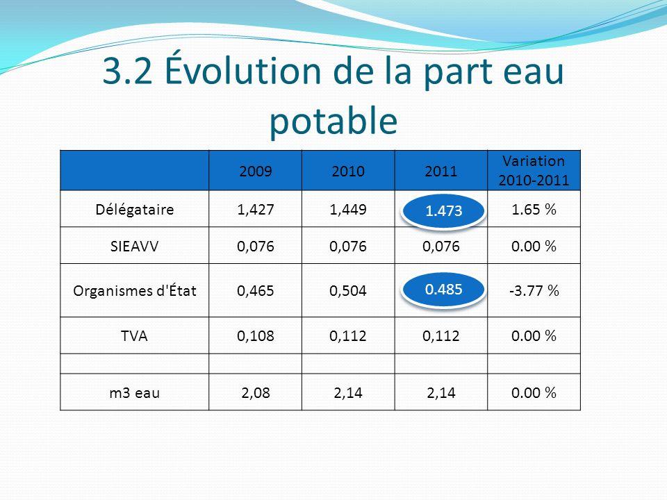 3.2 Évolution de la part eau potable