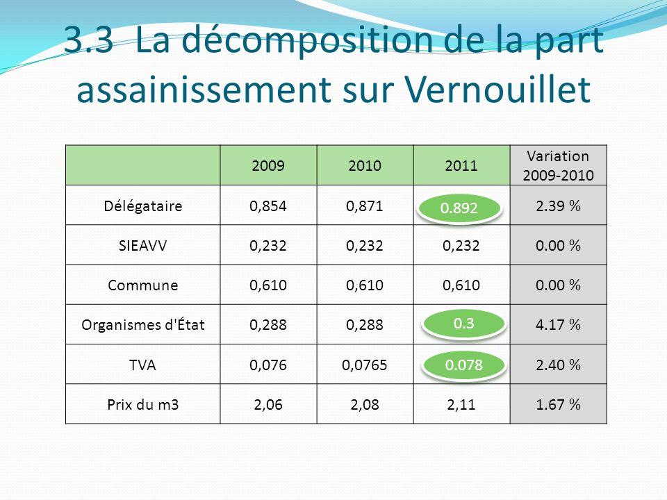 3.3 La décomposition de la part assainissement sur Vernouillet