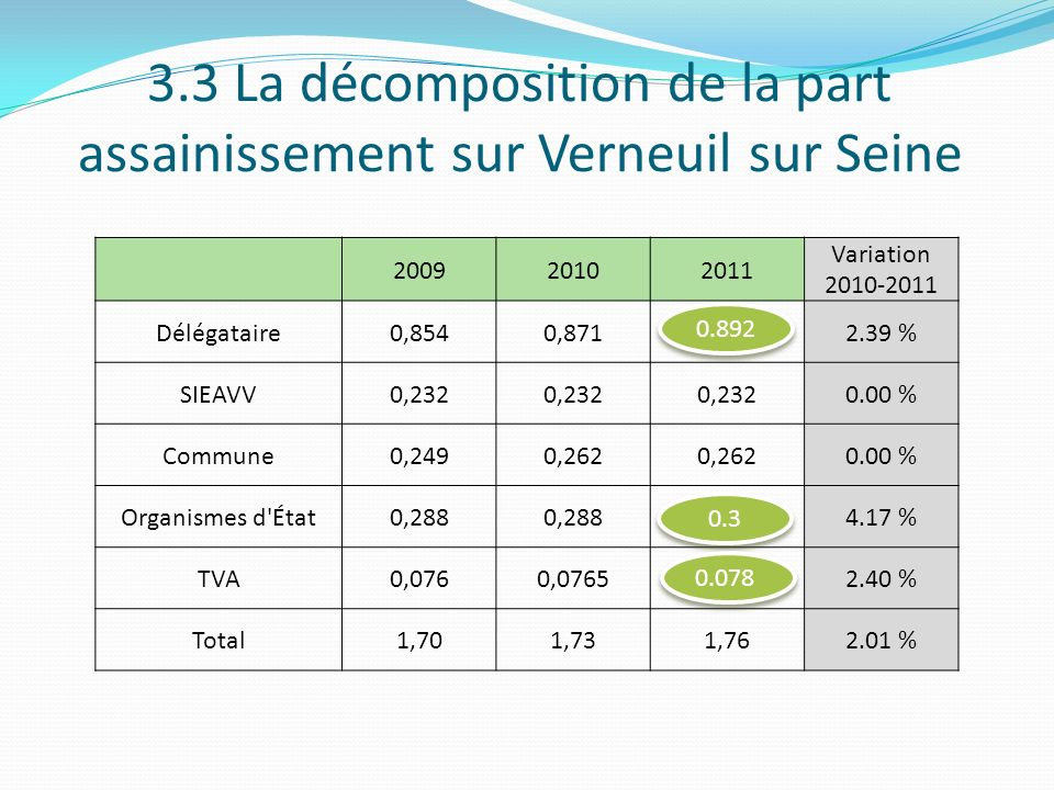 3.3 La décomposition de la part assainissement sur Verneuil sur Seine