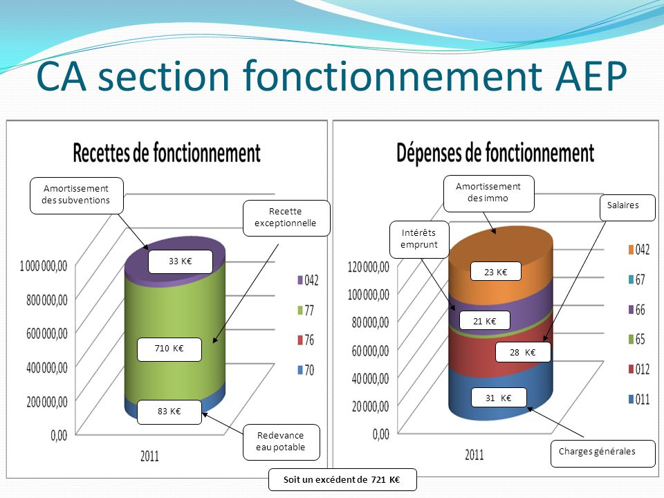 CA section fonctionnement AEP