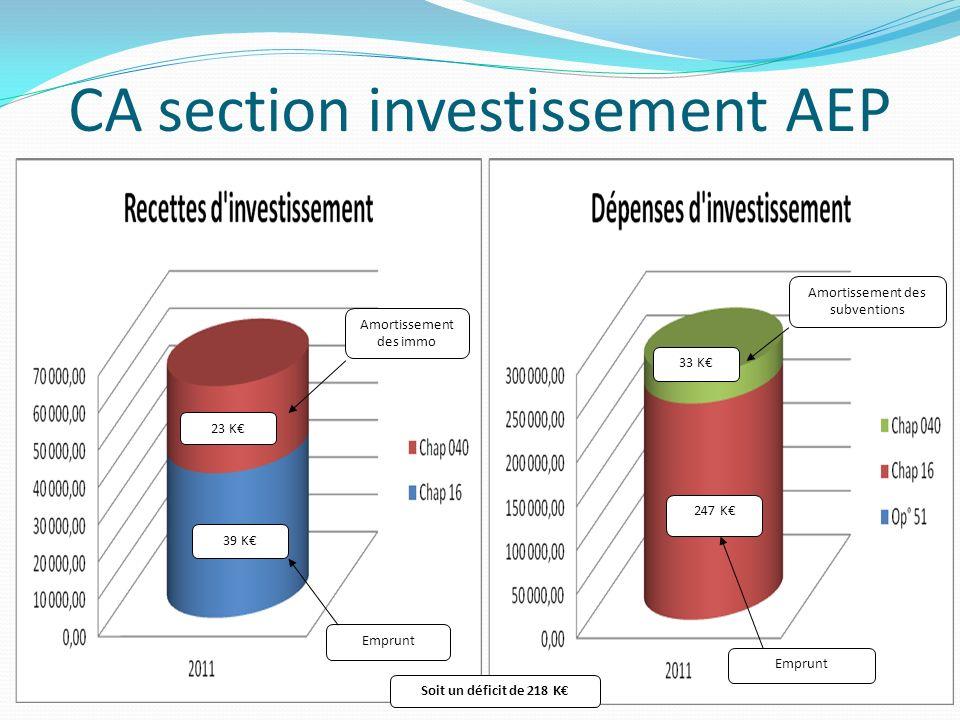 CA section investissement AEP