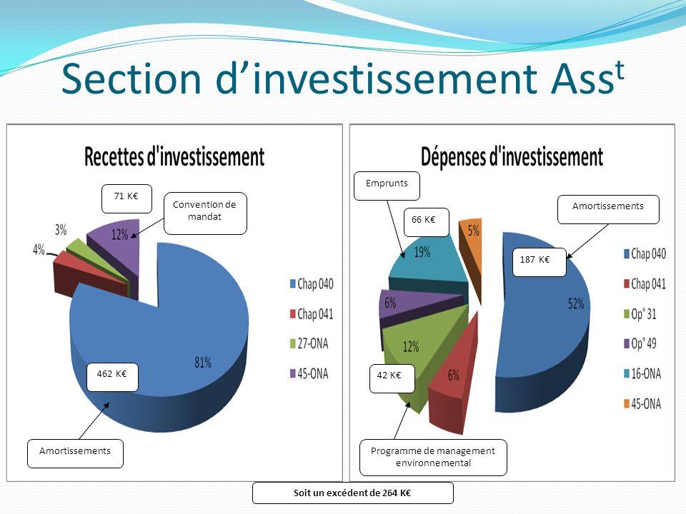 Section d'investissement Asst