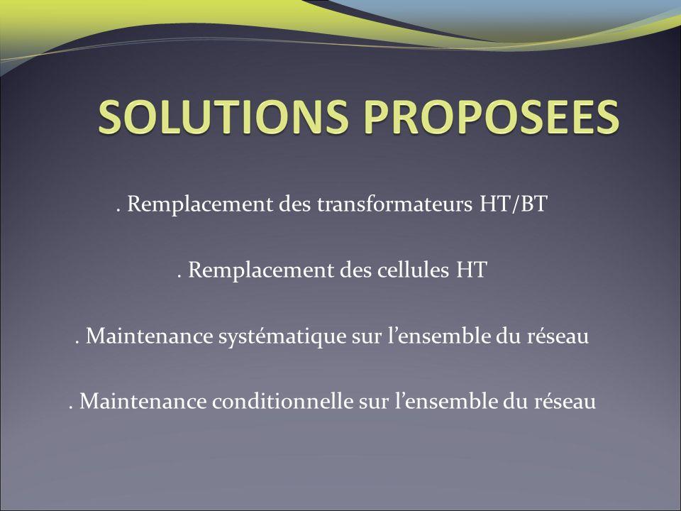 . Remplacement des transformateurs HT/BT