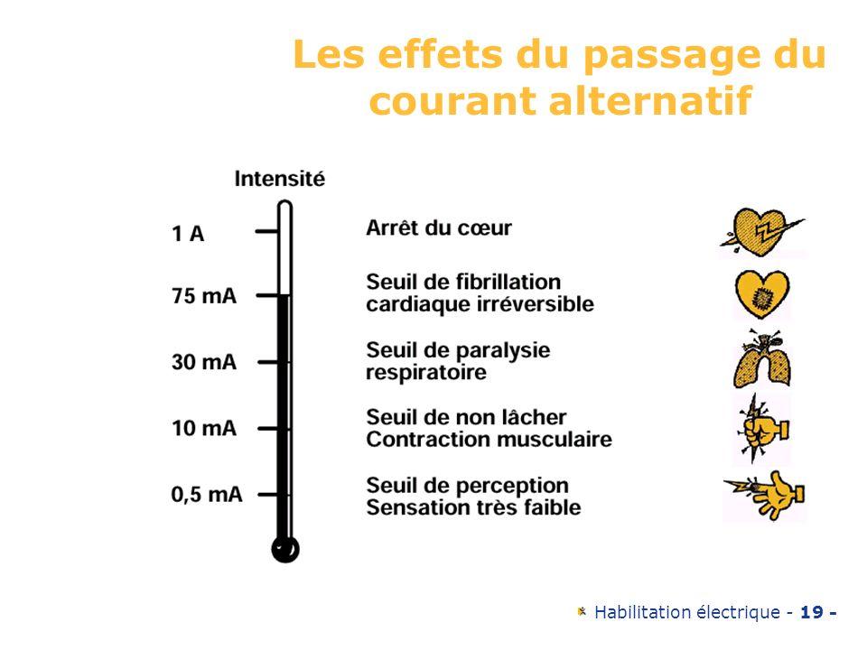 Les effets du passage du courant alternatif