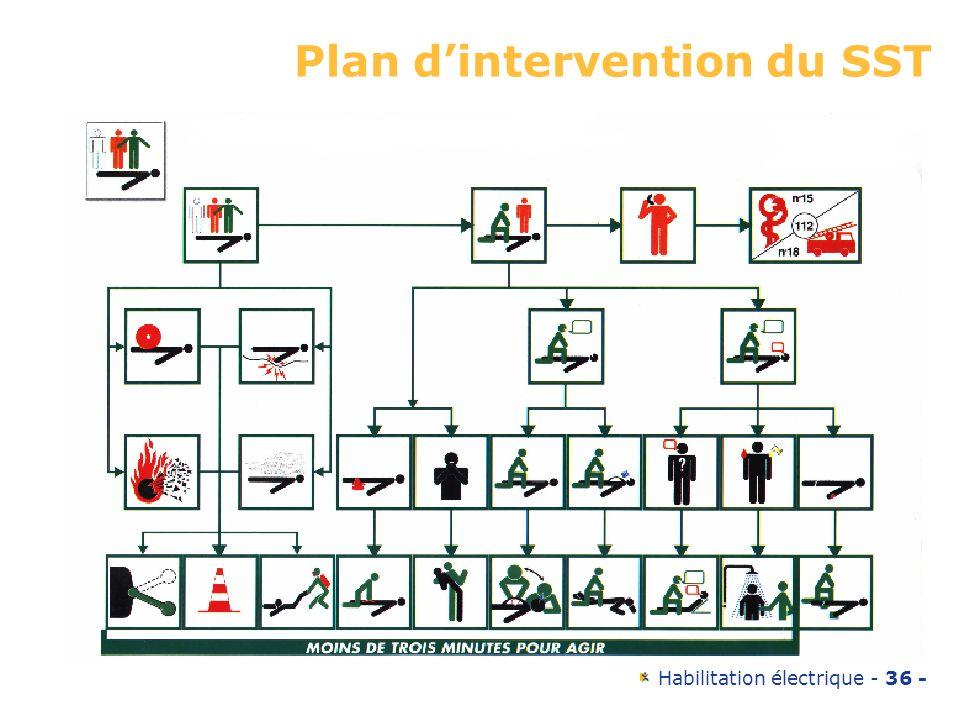 Plan d'intervention du SST
