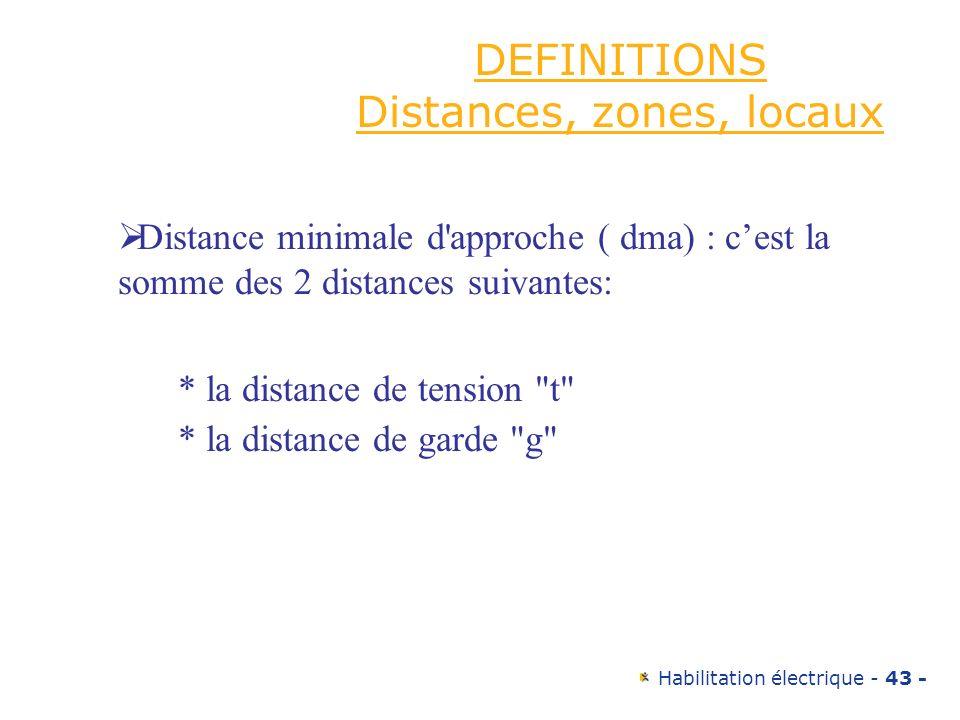 DEFINITIONS Distances, zones, locaux