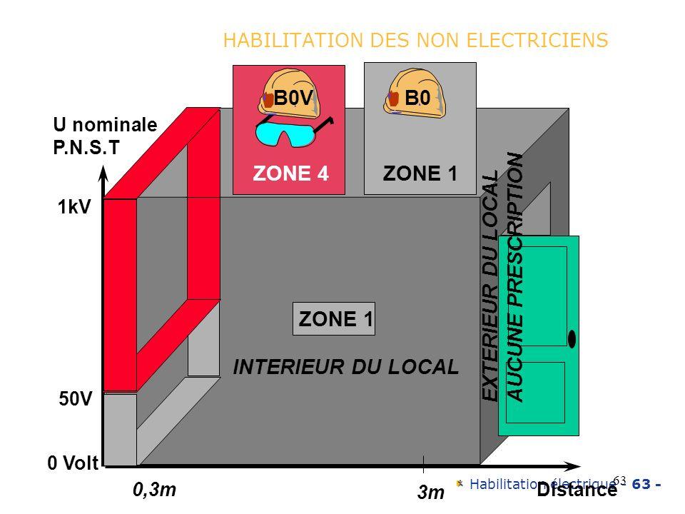 HABILITATION DES NON ELECTRICIENS