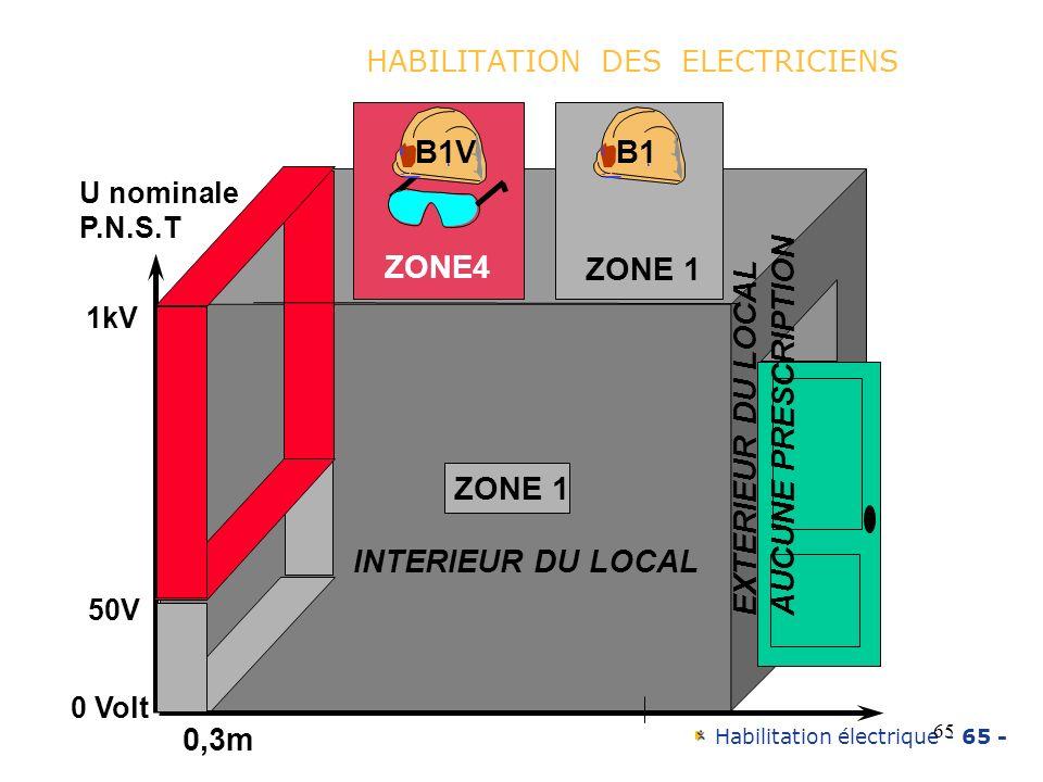 HABILITATION DES ELECTRICIENS