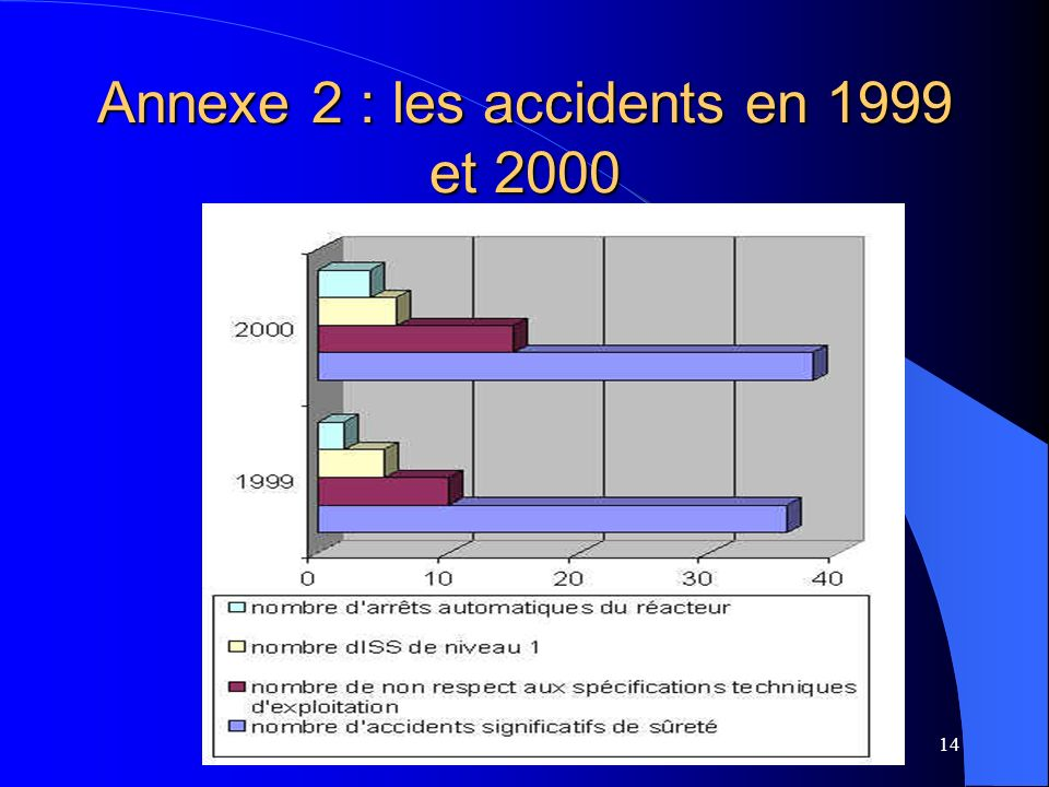 Annexe 2 : les accidents en 1999 et 2000