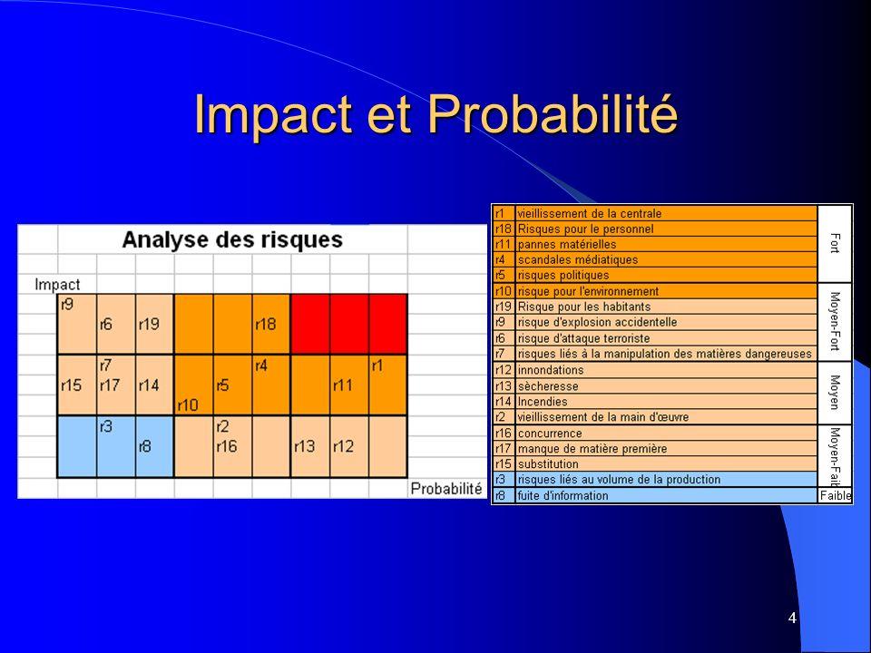 Impact et Probabilité