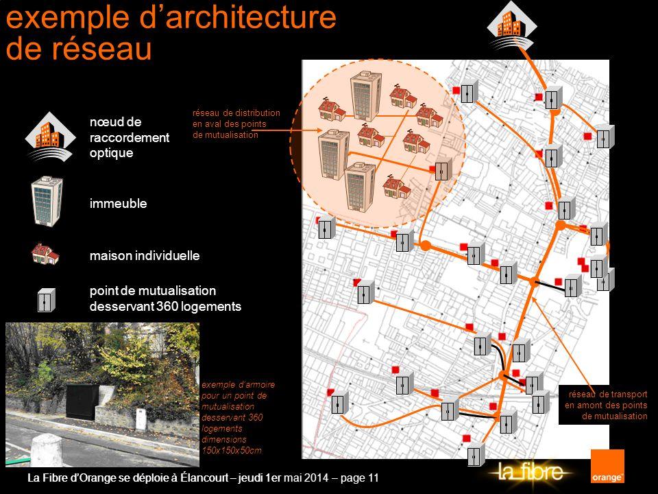 exemple d'architecture de réseau