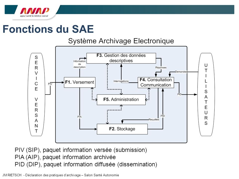 Fonctions du SAE PIV (SIP), paquet information versée (submission)