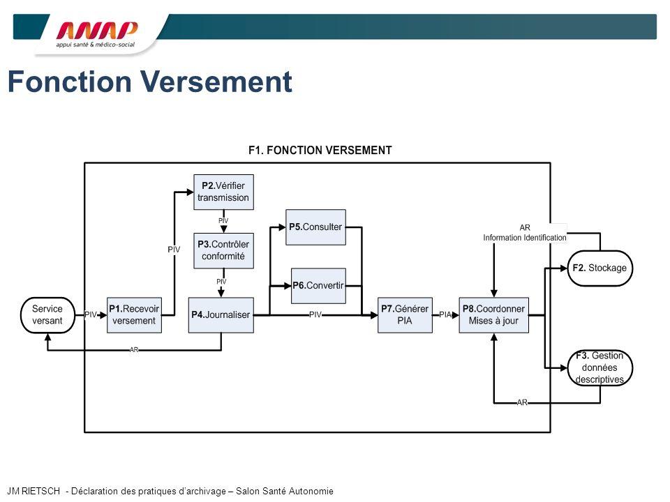 Fonction Versement JM RIETSCH - Déclaration des pratiques d'archivage – Salon Santé Autonomie
