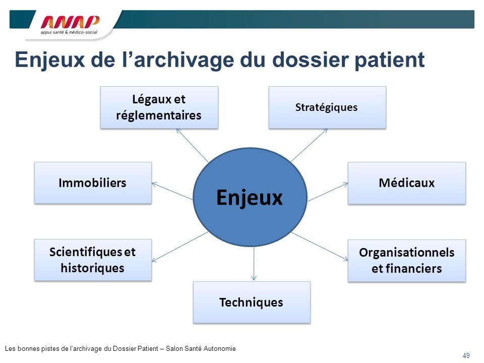 Enjeux de l'archivage du dossier patient