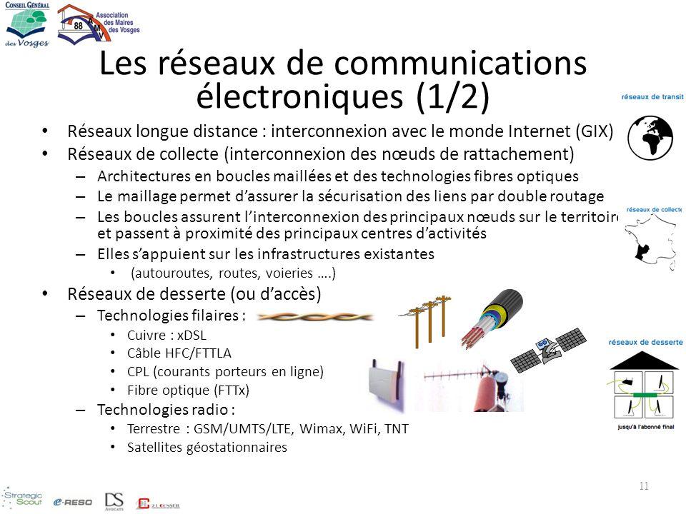 Les réseaux de communications électroniques (1/2)
