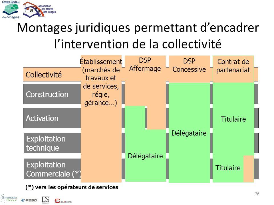 Montages juridiques permettant d'encadrer l'intervention de la collectivité