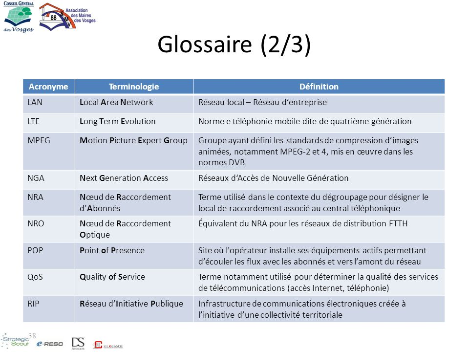 Glossaire (2/3) Acronyme Terminologie Définition LAN