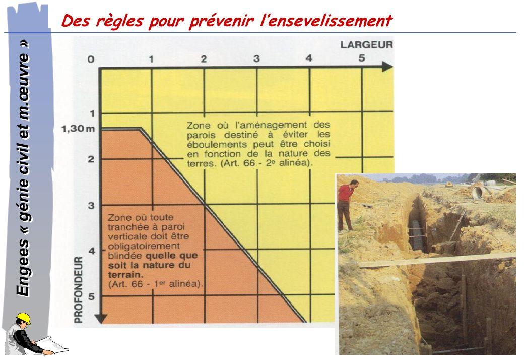 Des règles pour prévenir l'ensevelissement