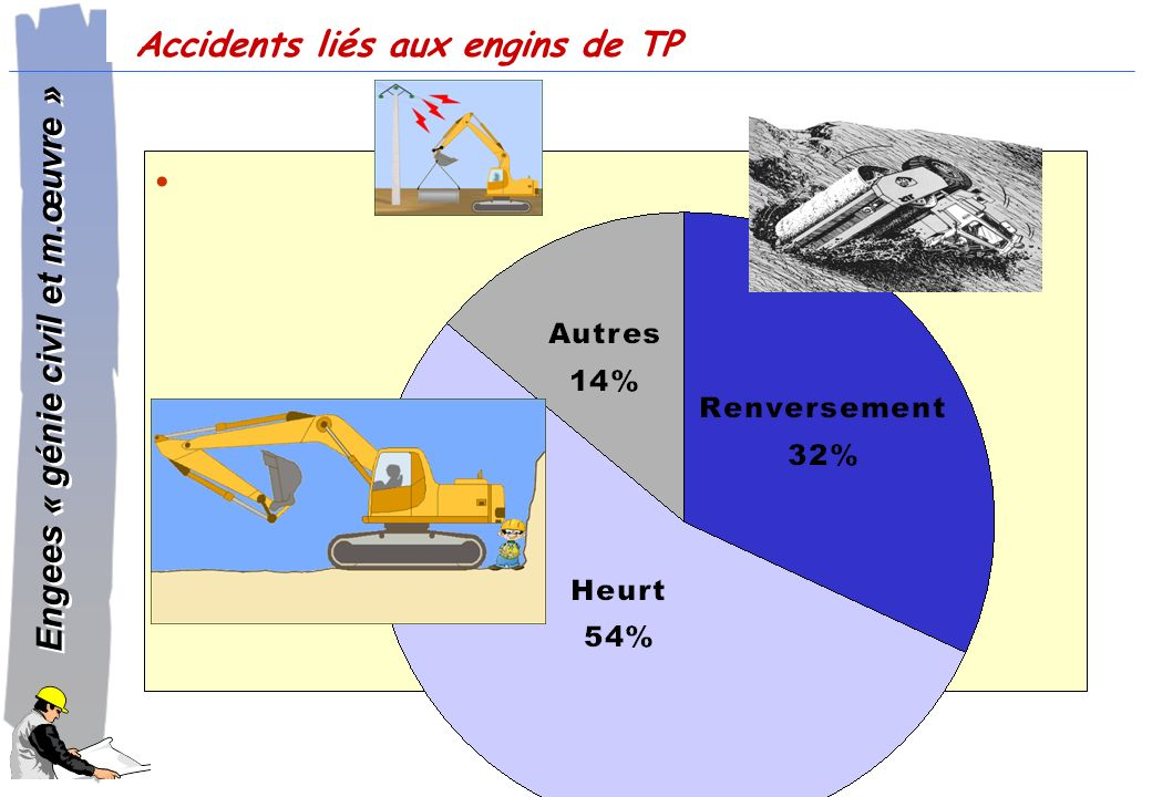 Accidents liés aux engins de TP