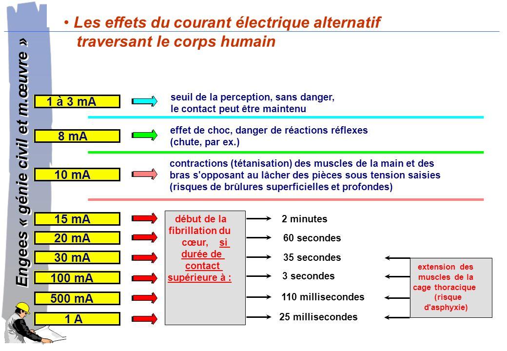 Les effets du courant électrique alternatif traversant le corps humain