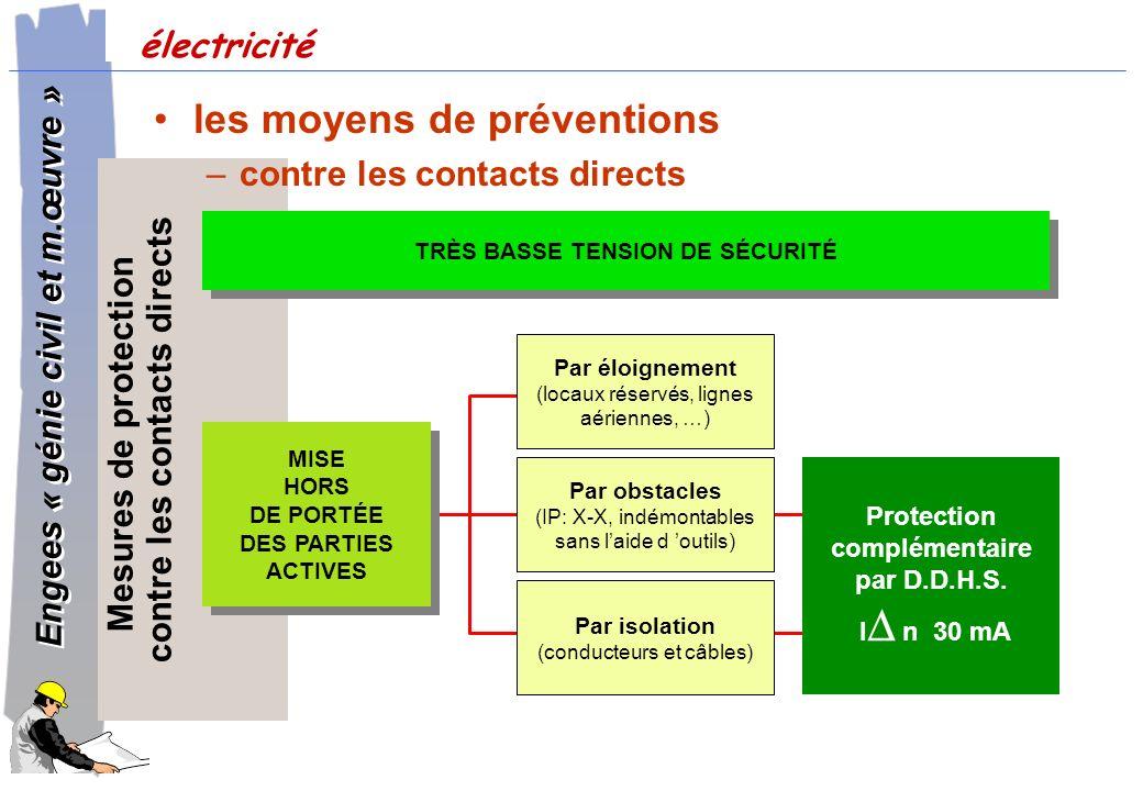 contre les contacts directs Protection complémentaire par D.D.H.S.