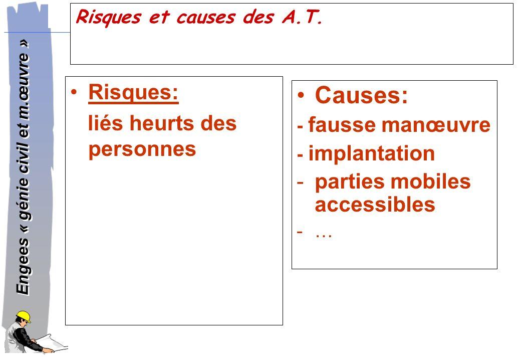 Risques et causes des A.T.