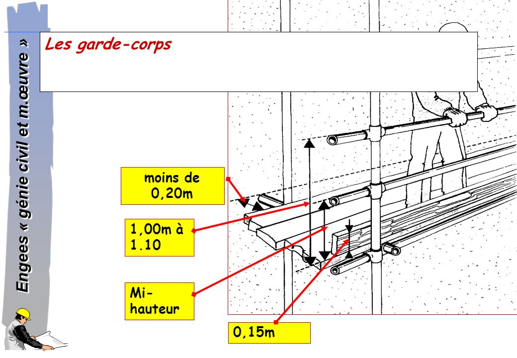 Les garde-corps moins de 0,20m 1,00m à 1.10 Mi-hauteur 0,15m
